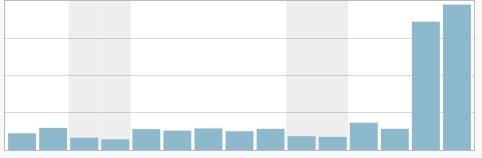 Kristen's Blog Stats Circa 2013
