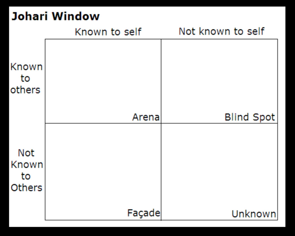 Johari Window, blind spot, wound, character development, plotting fiction, Kristen Lamb
